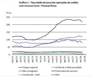 Blog RH em foco (Consignet) - Taxa média de juros das operações de crédito com recursos livres