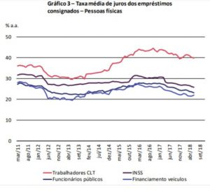 Blog RH em foco (Consignet) - Taxa média de juros dos empréstimos consignados